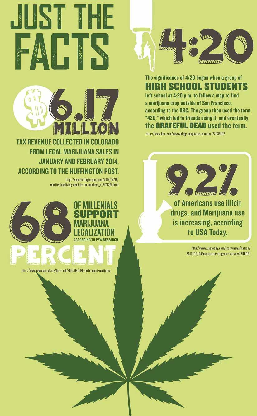 info graphic 3 - Best way to consume marijuana: Experts views